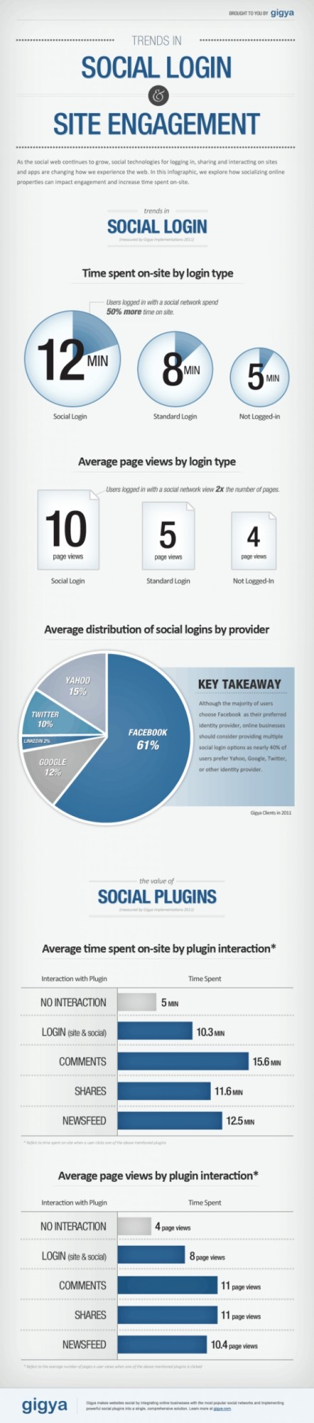 "Infografik mit dem Titel ""Trends in Social Login & Site Engagement"""