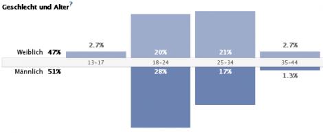 Fans der facebook-Seite nach Geschlecht und Alter