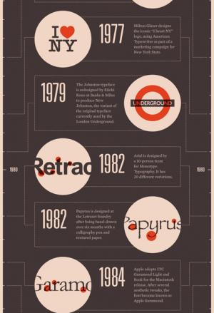 Infografik zur Geschichte der Schrift Detail