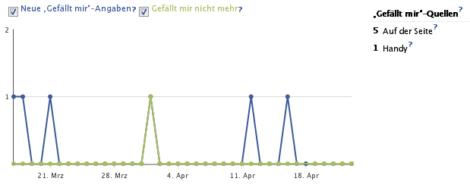 """Statistik über """"Gefällt mir""""-Angaben auf unserer Facebook-Seite"""