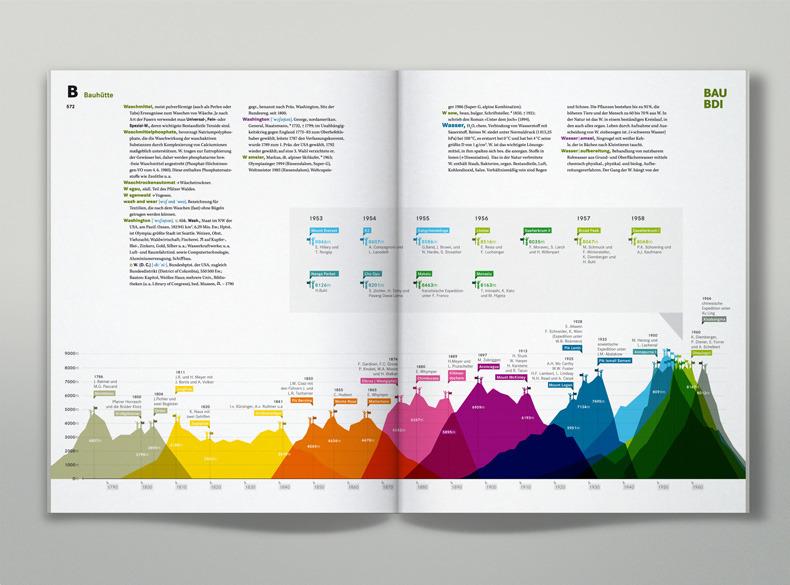 Brockhaus mit farbenreichen Infografiken