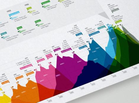 Brockhaus Infografiken - Detailaufnahme: Die höchsten Berge der Erde und Ihre Erstbesteigung