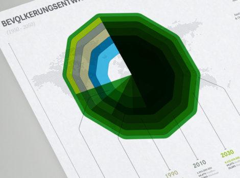 Brockhaus Infografiken - Detailansicht: Entwicklung der Erdbevölkerung von 1950 bis 2050
