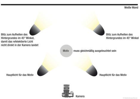 Stand der Blitzgeräte für eine High Key-Aufnahme