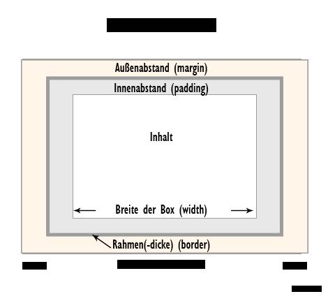 Das HTML-Boxenmodell